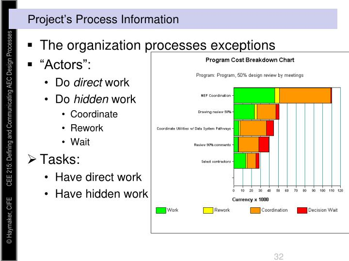 The organization processes exceptions