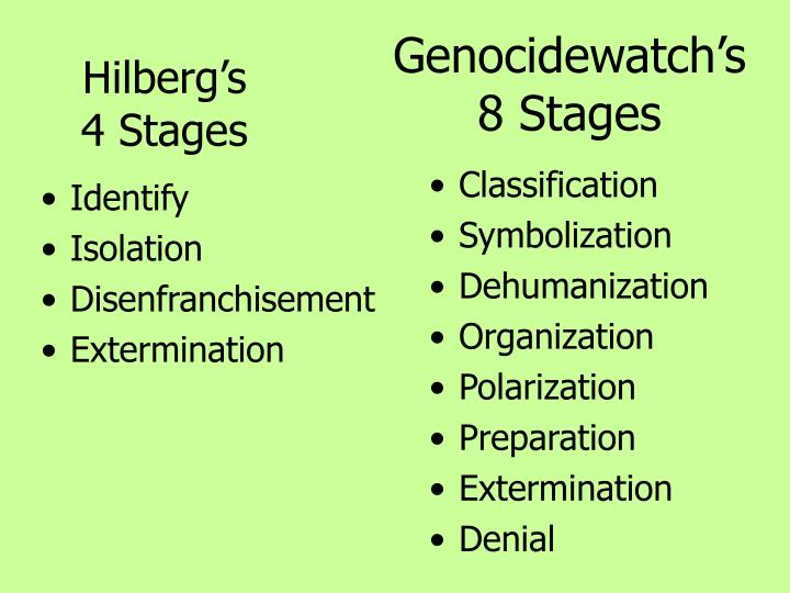 Genocidewatch's 8 Stages