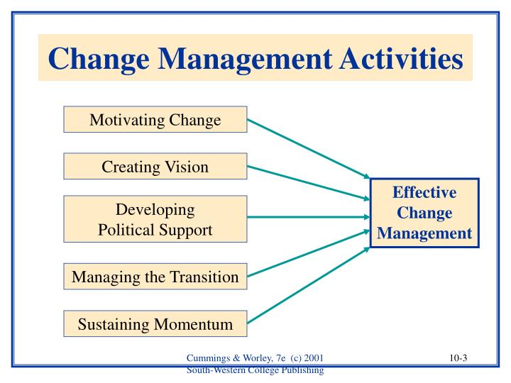 Change management activities