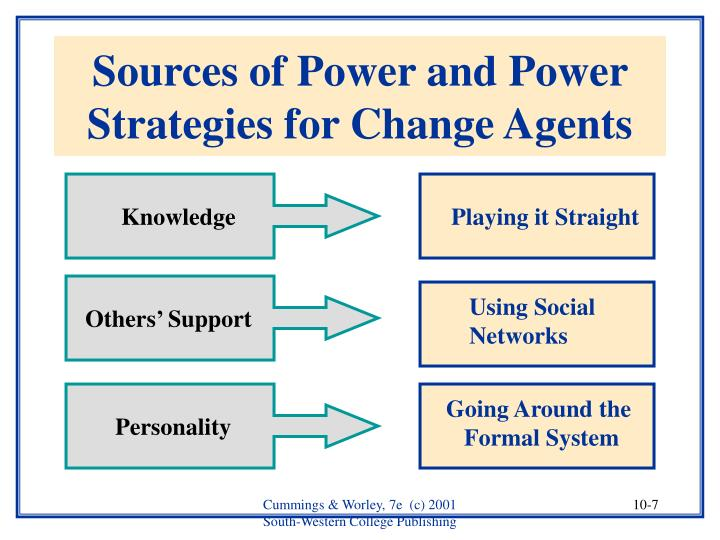 Sources of Power and Power Strategies for Change Agents