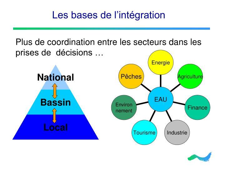 Les bases de l'intégration