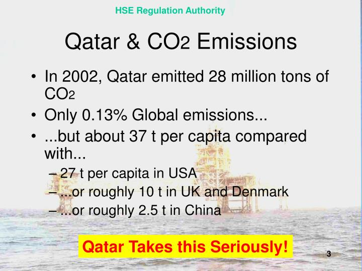 Qatar co 2 emissions