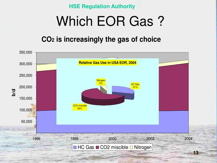 Which EOR Gas ?