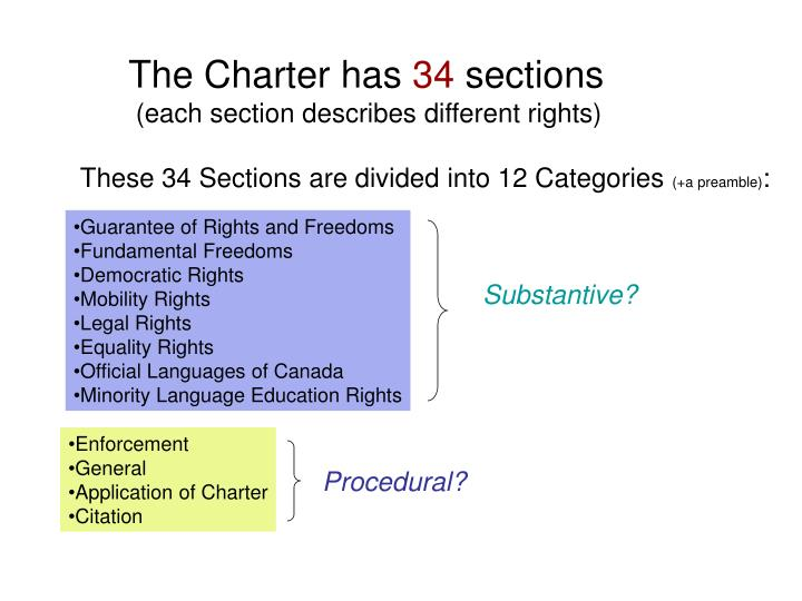 The Charter has