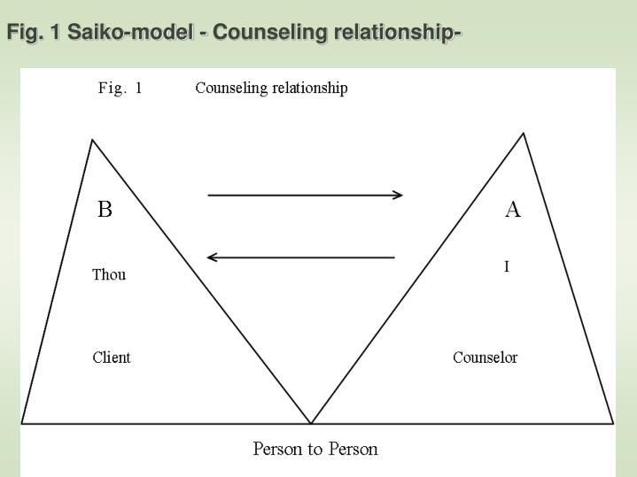 Fig. 1 Saiko-model - Counseling relationship-