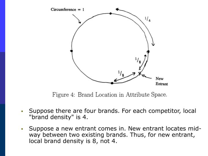 """Suppose there are four brands. For each competitor, local """"brand density"""" is 4."""