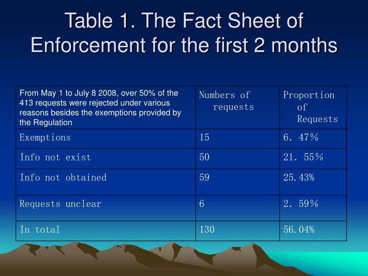 Table 1. The Fact Sheet of Enforcement for the first 2 months