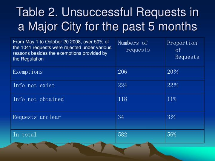 Table 2. Unsuccessful Requests in a Major City for the past 5 months