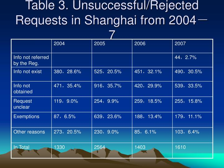 Table 3. Unsuccessful/Rejected Requests in Shanghai from 2004