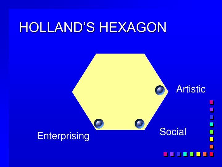 HOLLAND'S HEXAGON