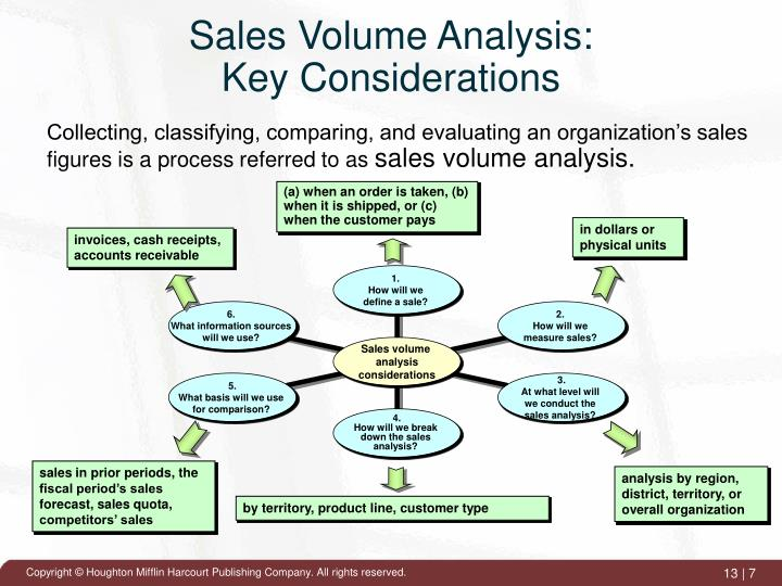 Sales Volume Analysis: