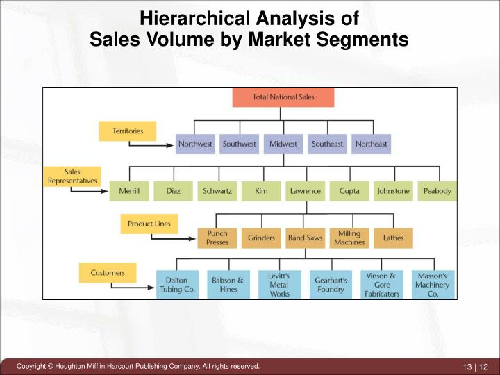 Hierarchical Analysis of