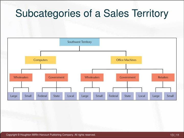 Subcategories of a Sales Territory