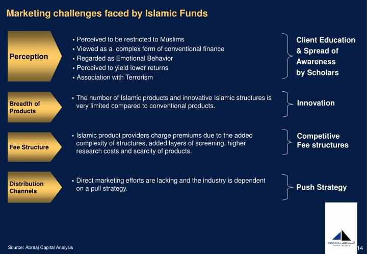 Marketing challenges faced by Islamic Funds