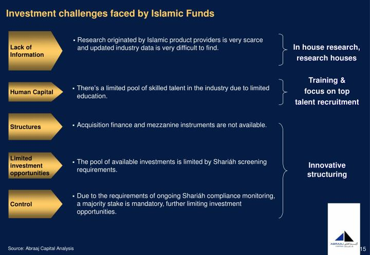 Investment challenges faced by Islamic Funds