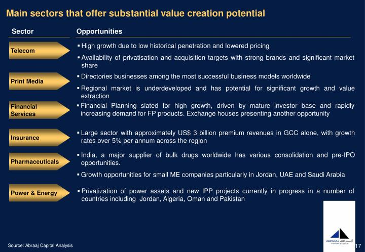 Main sectors that offer substantial value creation potential