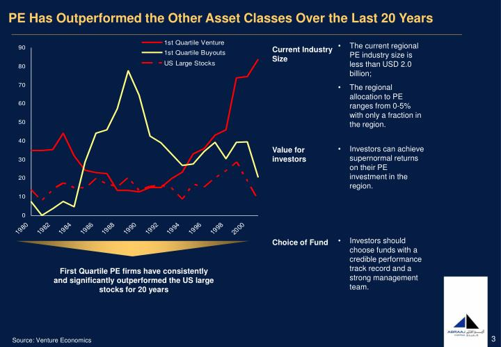 PE Has Outperformed the Other Asset Classes Over the Last 20 Years