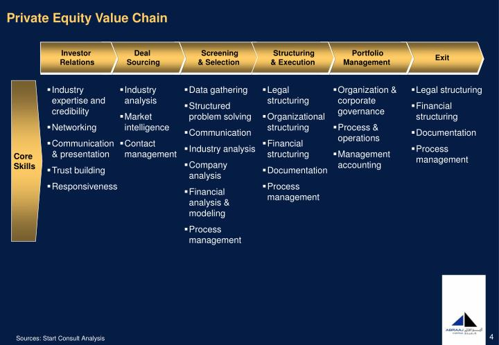 Private Equity Value Chain
