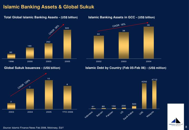 Islamic Banking Assets & Global Sukuk