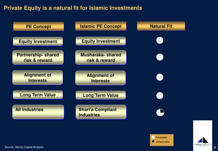 Private Equity is a natural fit for Islamic Investments