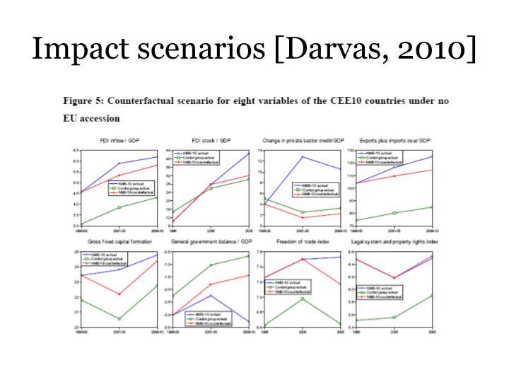 Impact scenarios [Darvas, 2010]