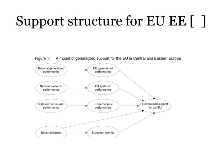 Support structure for EU EE [  ]
