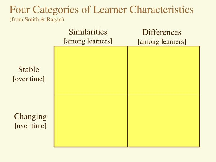 Four Categories of Learner Characteristics