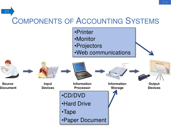 Components of accounting systems1
