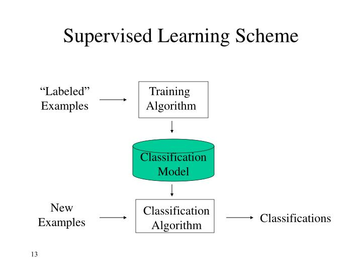 Supervised Learning Scheme