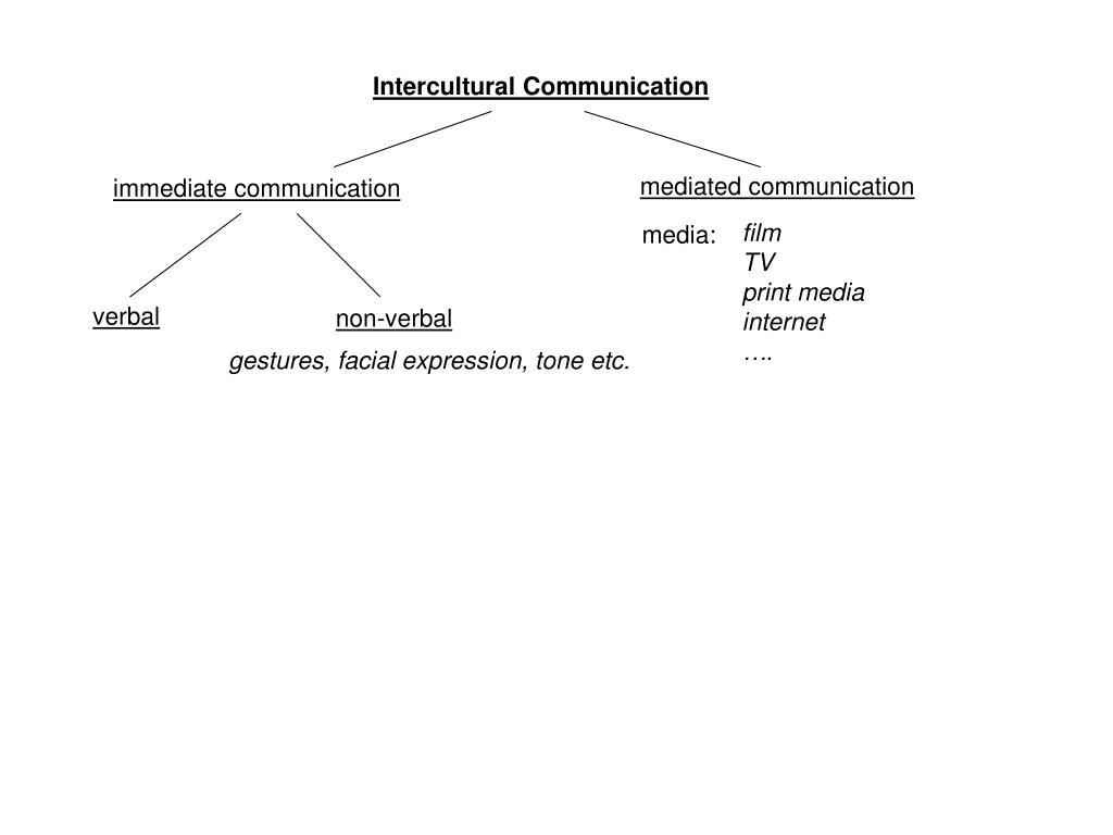 Ppt Intercultural Communication Powerpoint Presentation Id1796616