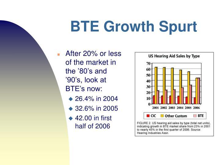 Bte growth spurt