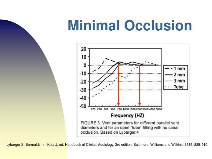 Minimal Occlusion