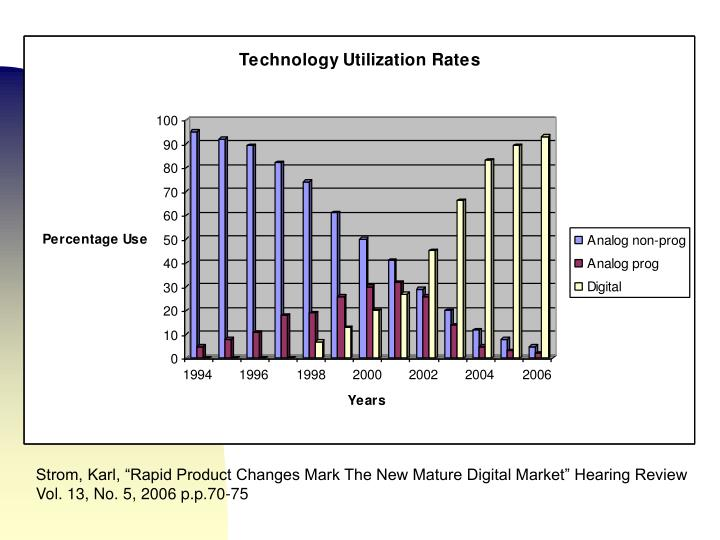 """Strom, Karl, """"Rapid Product Changes Mark The New Mature Digital Market"""" Hearing Review"""