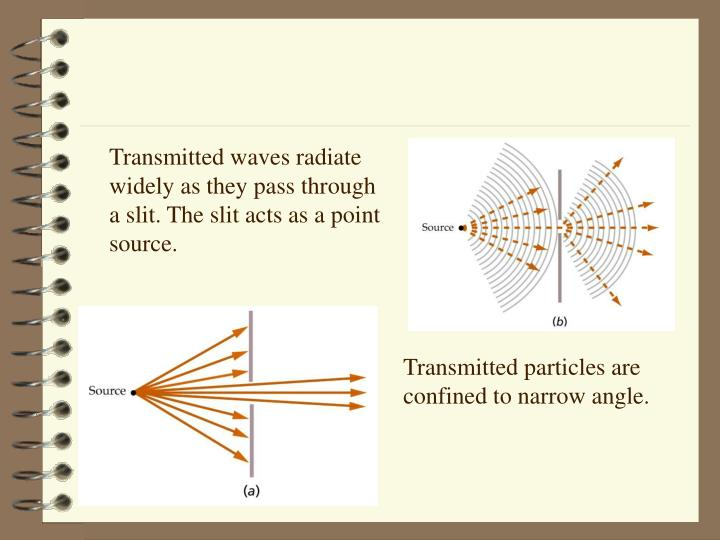 Transmitted waves radiate widely as they pass through a slit. The slit acts as a point source.