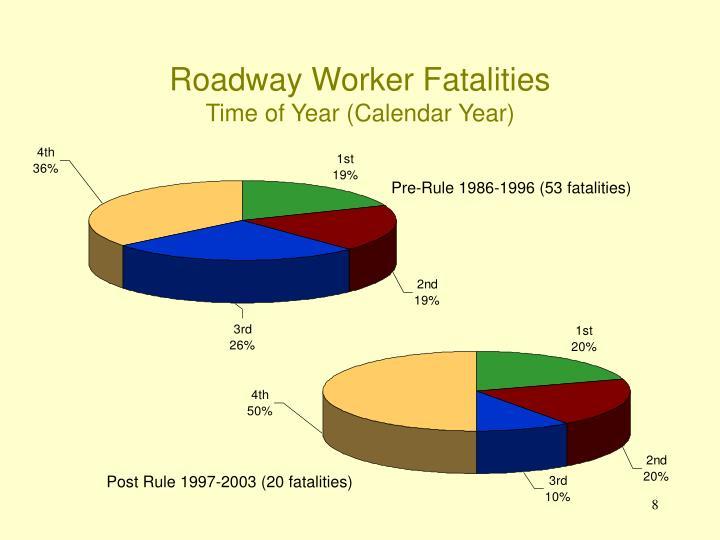 Roadway Worker Fatalities