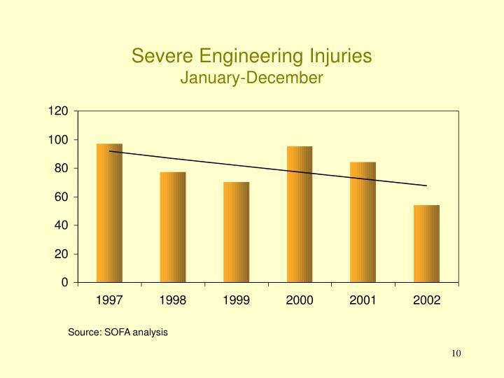 Severe Engineering Injuries
