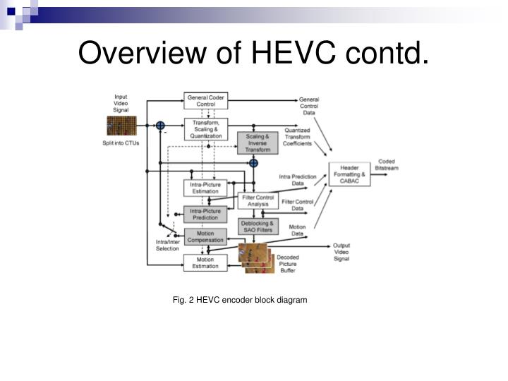 Ppt Transcoding From H 264 Avc To Hevc Powerpoint