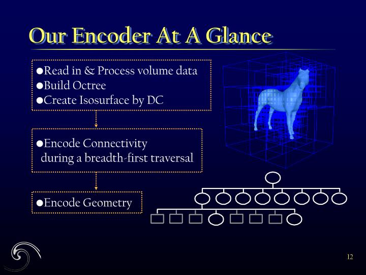 Our Encoder At A Glance