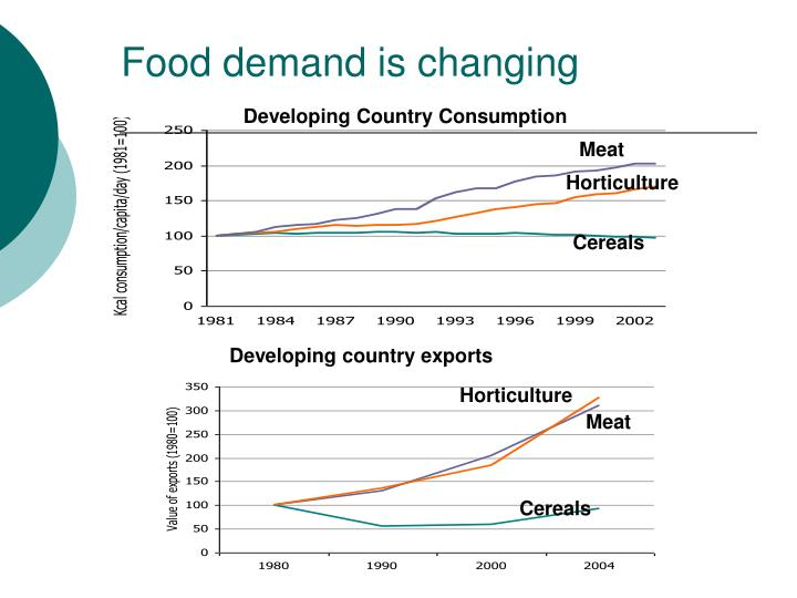 Food demand is changing