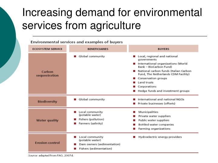 Increasing demand for environmental services from agriculture
