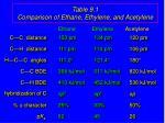 table 9 1 comparison of ethane ethylene and acetylene