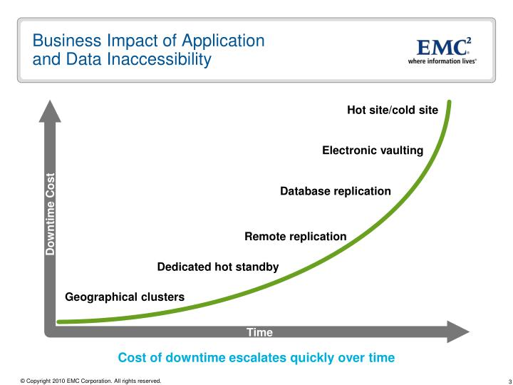Business impact of application and data inaccessibility