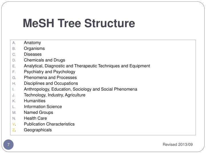 MeSH Tree Structure