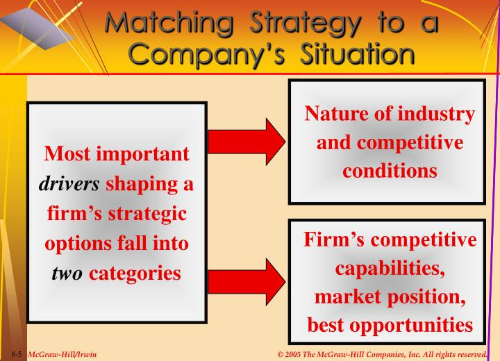 Matching  Strategy  to  a  Company's  Situation