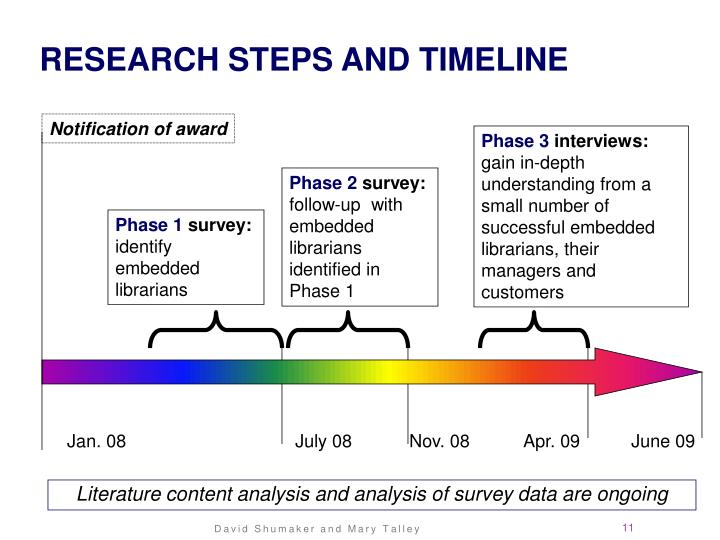 Research Steps and Timeline