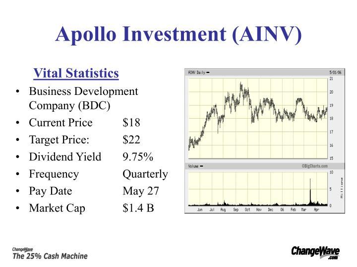 Apollo Investment (AINV)