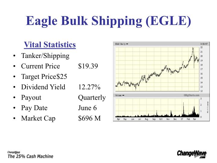 Eagle Bulk Shipping (EGLE)