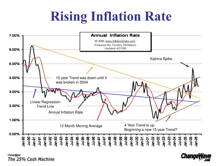 Rising inflation rate
