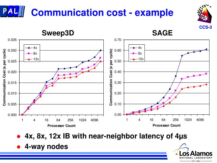 Communication cost - example