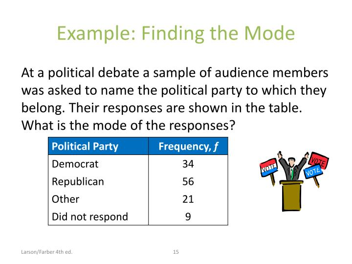 Example: Finding the Mode